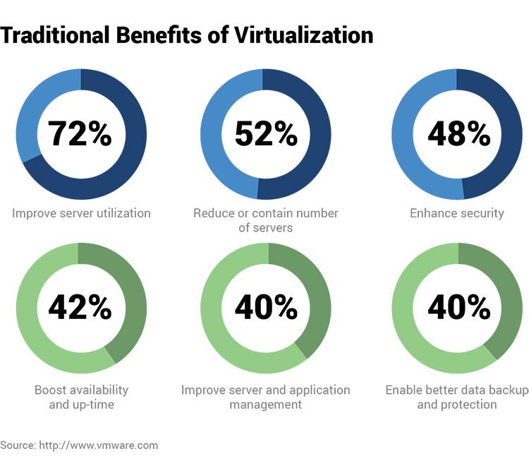 Virtualization chart
